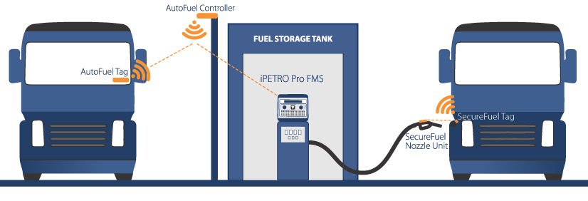 iPETRO Vehicle Automated Authentication Accessories
