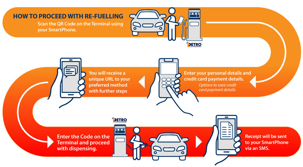 iPETRO Pay steps to follow for payment