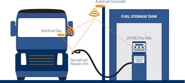 iPETRO Automatic Vehicle Identification accessories
